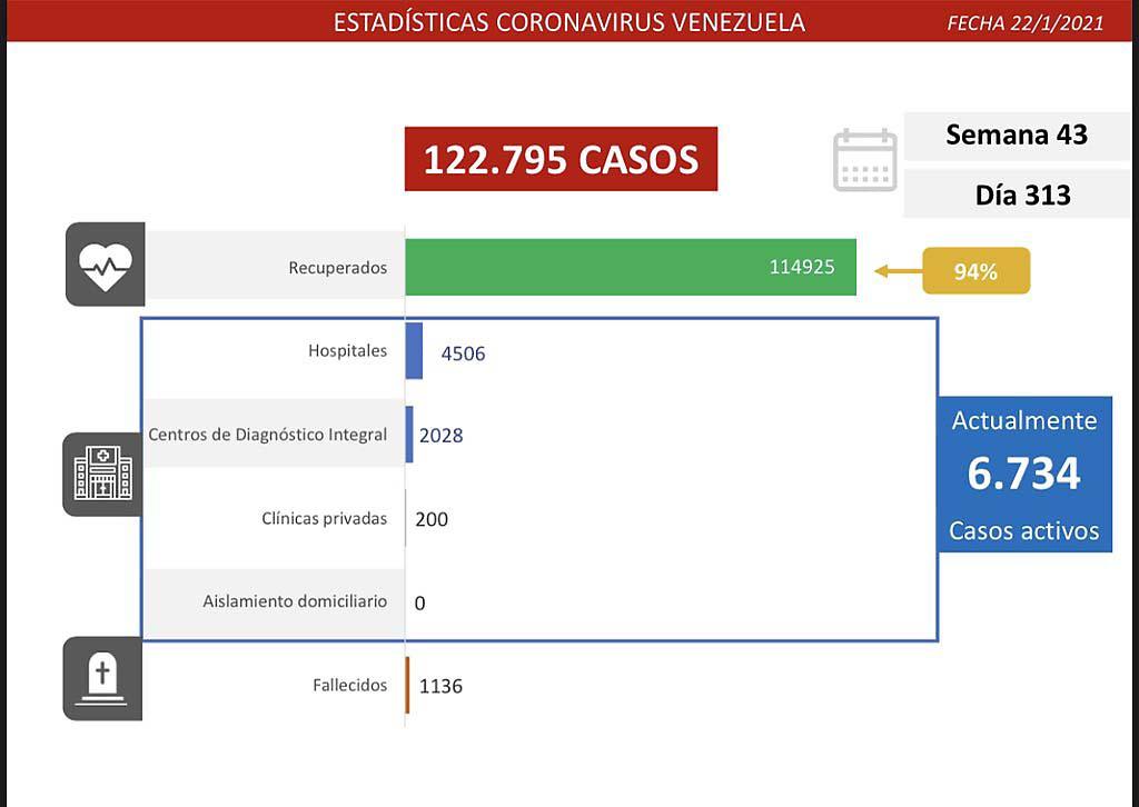 Casos Covid-19 Venezuela