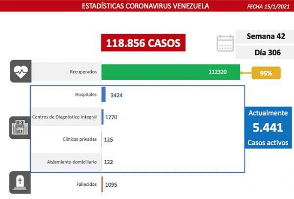 Venezuela registró 441 nuevos contagios