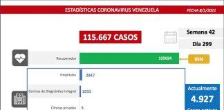 Venezuela registra 345 nuevos casos