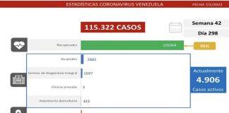 Casos activos del covid-19 día 298: 414 contagios