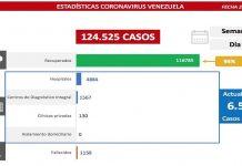 413 nuevos casos