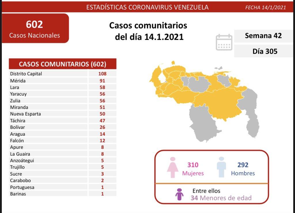 covid-reporte diario-Delcy