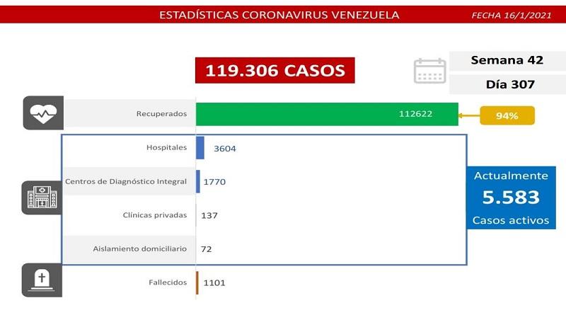 450 nuevos casos