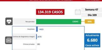 392 nuevos casos