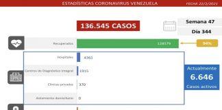 477 nuevos casos de COVID