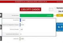 Venezuela registra 359 nuevos casos