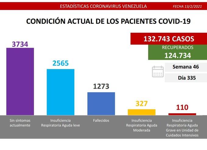 Venezuela-nuevos casos-covid-19-13F