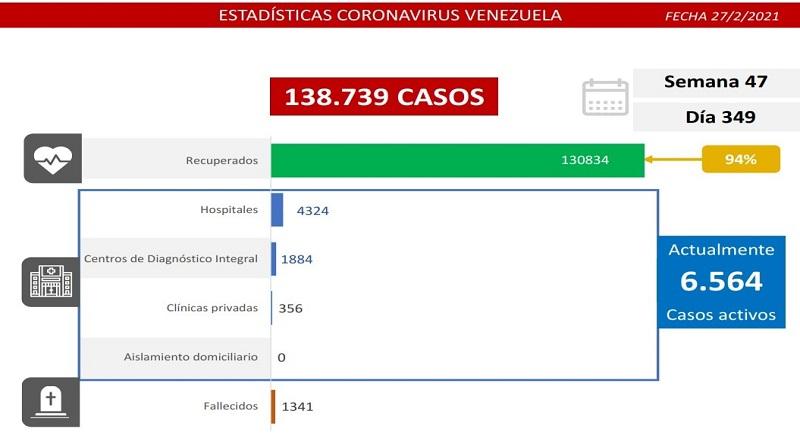 444 casos