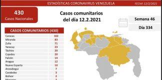 Venezuela registró nuevos casos
