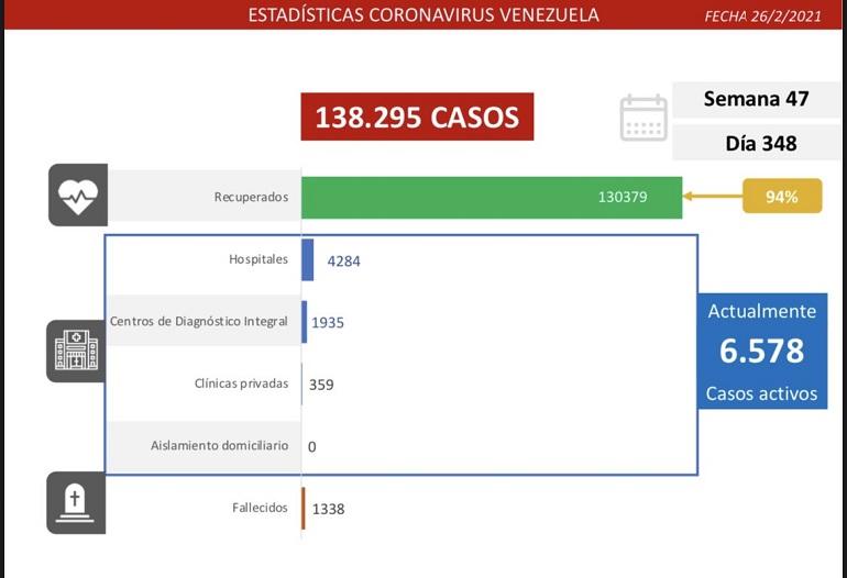 Venezuela registró nuevos contagios
