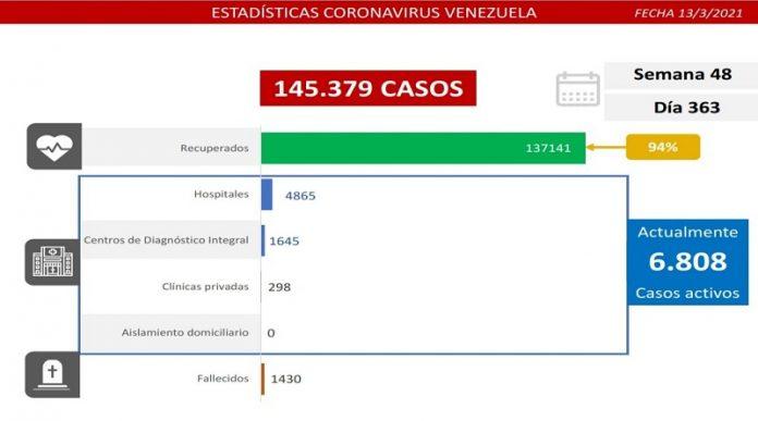 593 nuevos casos