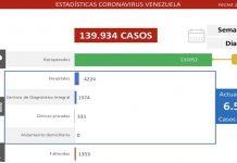Venezuela registró 389 nuevos contagios