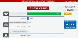 Venezuela registra casos comunitarios