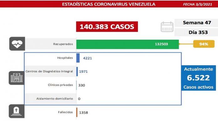 Lucha contra la COVID-19: Venezuela registra 442 comunitarios