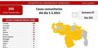 Venezuela-Covid-19