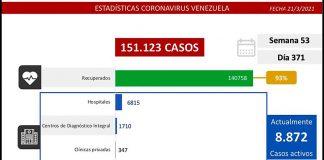 Covid 19- Venezuela-Semana 53