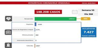 Registran 631 casos en la lucha contra la COVID-19