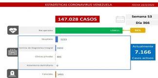 Lucha contra el covid-19: Venezuela registra 540 casos