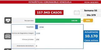 Venezuela registra 1288 nuevos casos