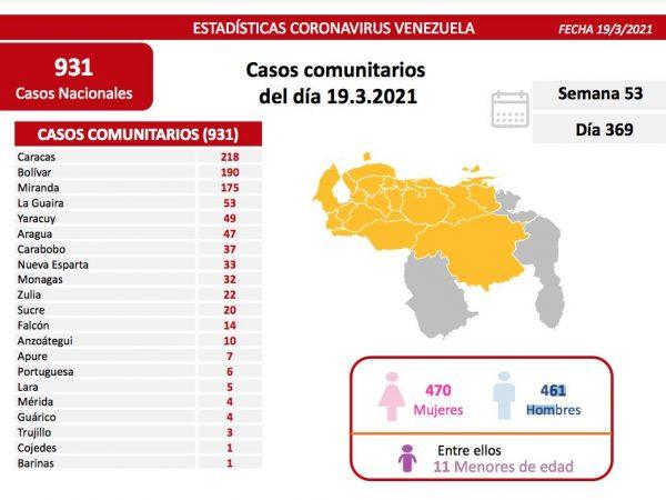 covid-19-937 nuevos casos