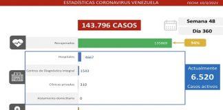Reporte covid-19 de Venezuela detecta 475 contagios