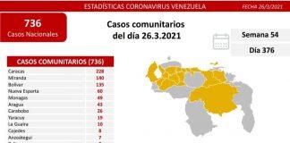 740 nuevos casos-covid-viernes 26M-venezuela