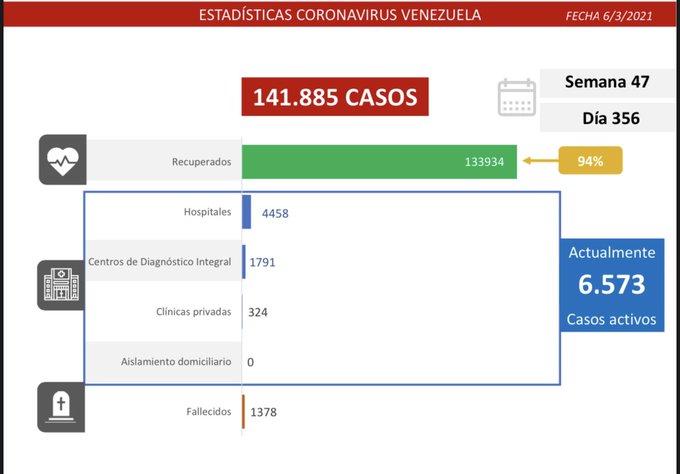 Reportan 529 nuevos contagios en el país