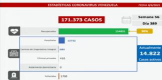 Venezuela Vs covid-19: 1.182 nuevos casos