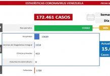 Combate al covid-19: el país registra 1.088 contagios