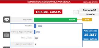 Registro covid-19 Venezuela: 1.318 nuevos casos