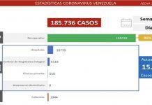 Batalla contra el covid-19: detectados 1.141 casos
