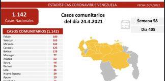 Venezuela reporta 1.142 nuevos casos de Covid-19 en las últimas 24 horas