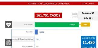 El registro covid-19 de Venezuela deja 1.254 casos