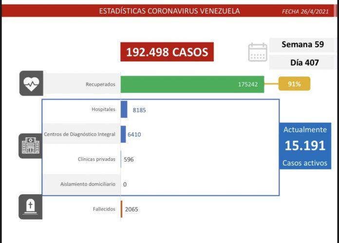 Balance covid-19 Venezuela: 980 nuevos casos