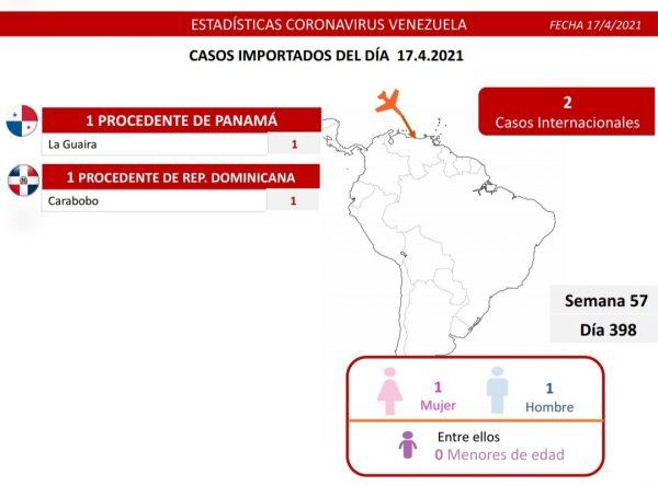 Venezuela detecta este sábado 1.292 casos