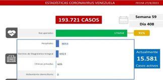 Casos registrados covid-19: 1.223 nuevos contagios