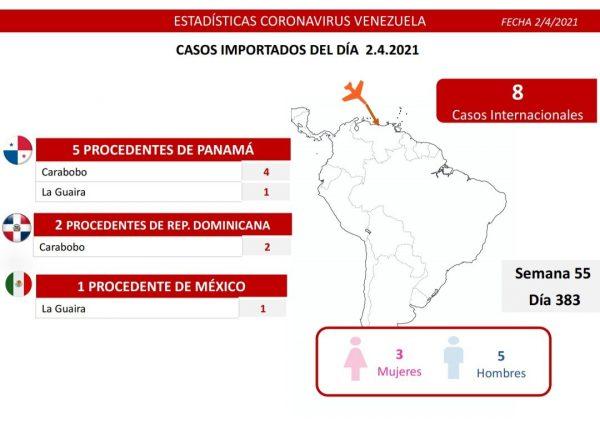 Balance covid-19: Venezuela reporta 979 nuevos casos