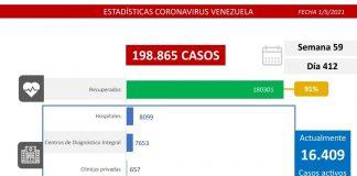 Combate al covid-19: Venezuela registra 1.182 nuevos casos