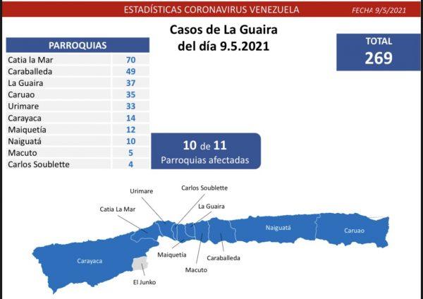 Combate al covid-19: Venezuela registra 1.321 nuevos casos