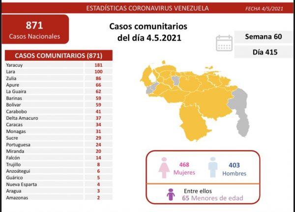 Batalla de Venezuela contra el covid-19: detectados 876 casos