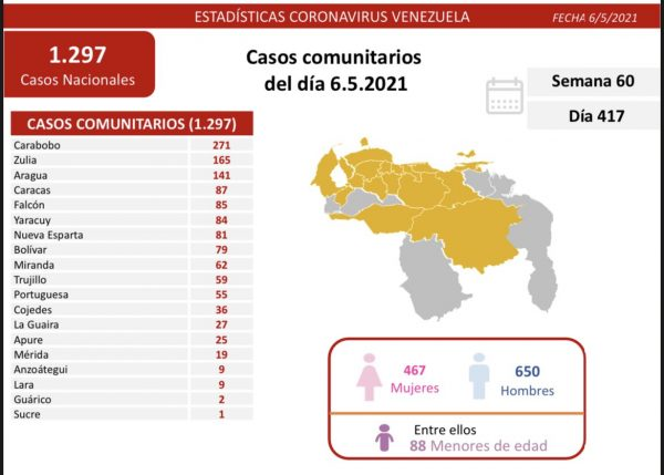 Balance covid-19: Venezuela registra 1.299 contagios