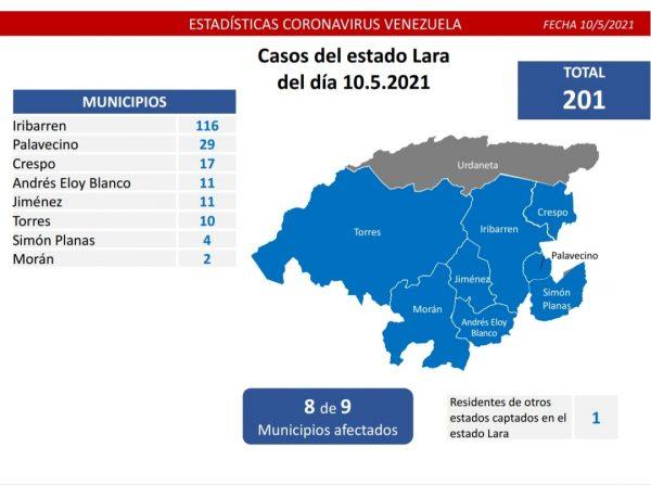 Lucha contra el covid-19: Venezuela sube a 92% la recuperación