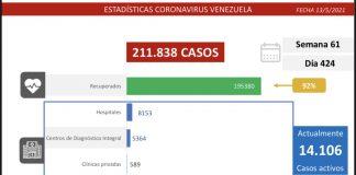 Registro covid-19 detecta 890 casos en Venezuela