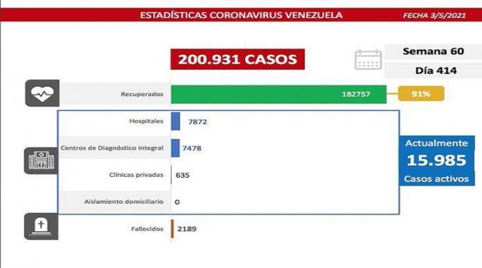 Balance covid-19: registra 864 nuevos casos