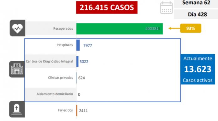 Combate al covid-19: el país registra 1.114 casos