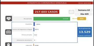 Balance covid-19: el país detecta 1.188 casos