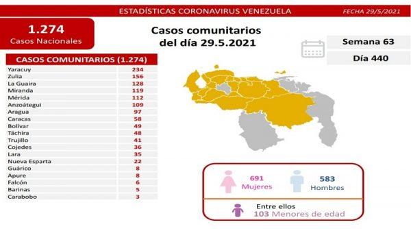 Venezuela sigue  batallando al covid-19: 1.296 casos