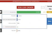 Combate al covid-19: Venezuela registra 951 contagios