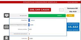 Batalla contra el covid-19: se registran 1.368 nuevos casos