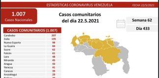 Venezuela reporta 1.010 nuevos contagios
